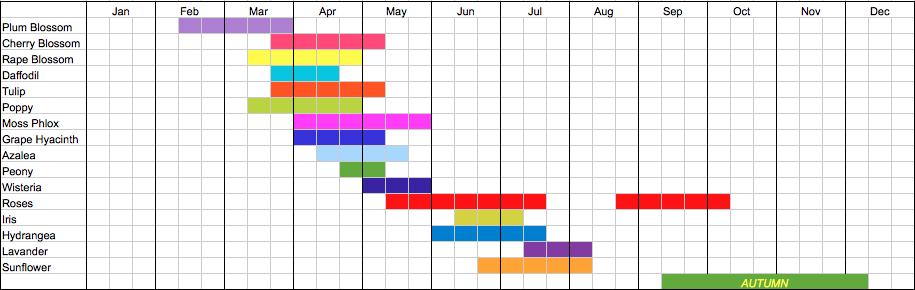 Japan Flower Calendar